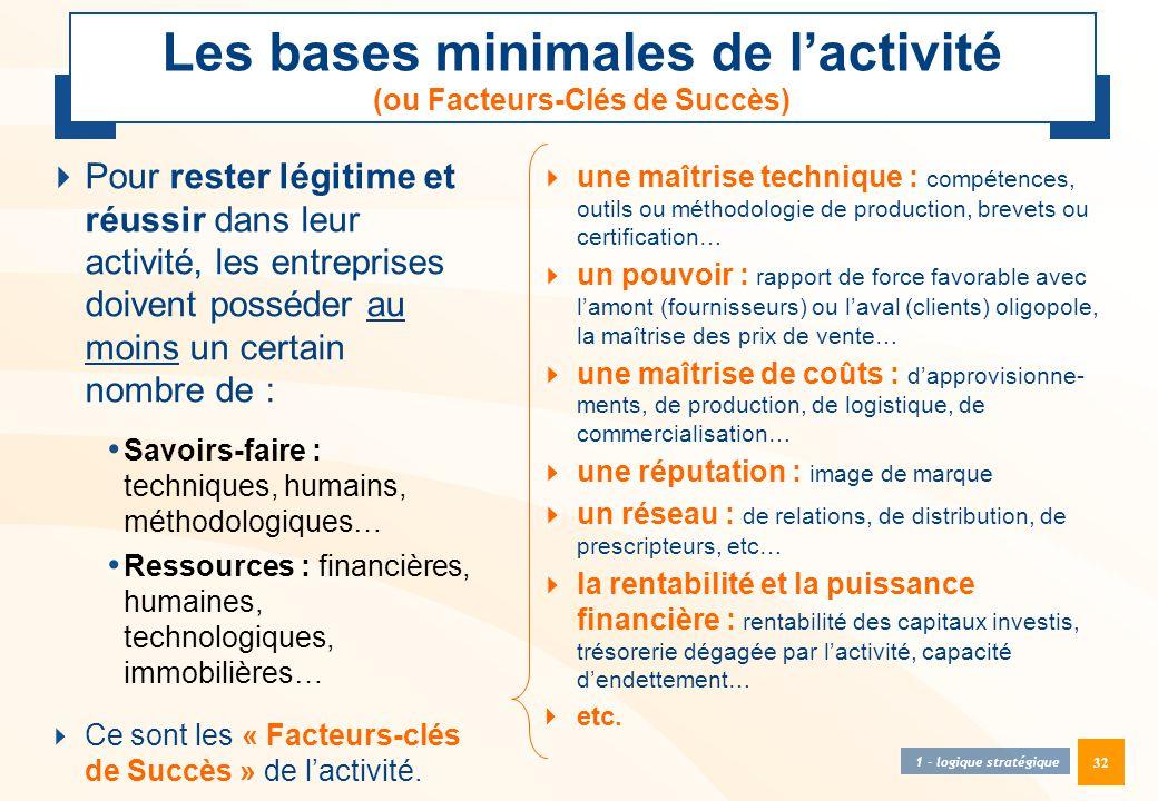 32 Les bases minimales de l'activité (ou Facteurs-Clés de Succès) 1 - logique stratégique  Pour rester légitime et réussir dans leur activité, les en