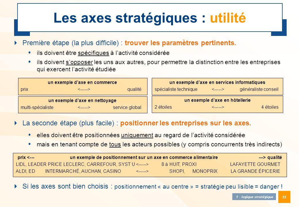 35 Les axes stratégiques : utilité 1 - logique stratégique  Première étape (la plus difficile) : trouver les paramètres pertinents. • ils doivent êtr