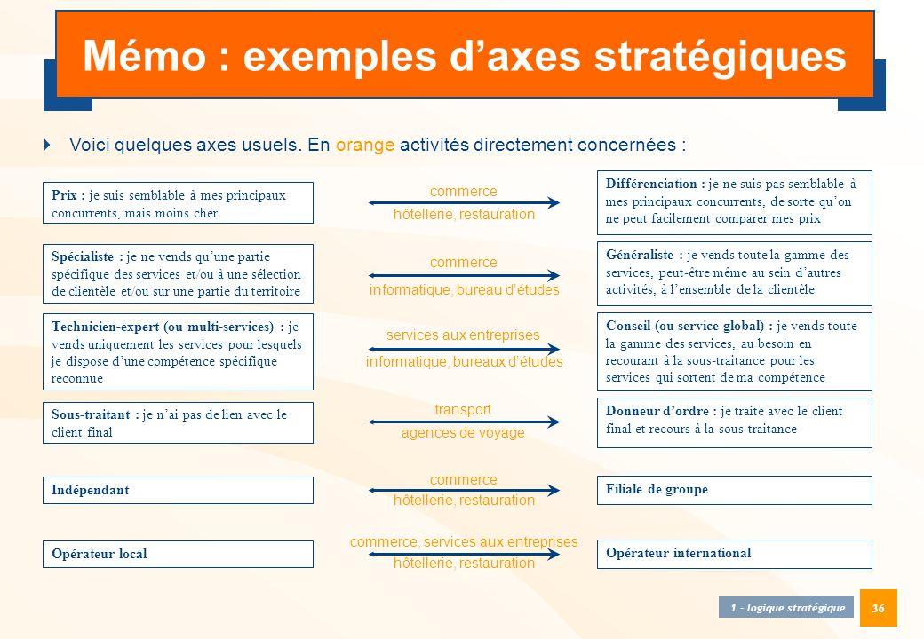 36 Mémo : exemples d'axes stratégiques  Voici quelques axes usuels. En orange activités directement concernées : Prix : je suis semblable à mes princ