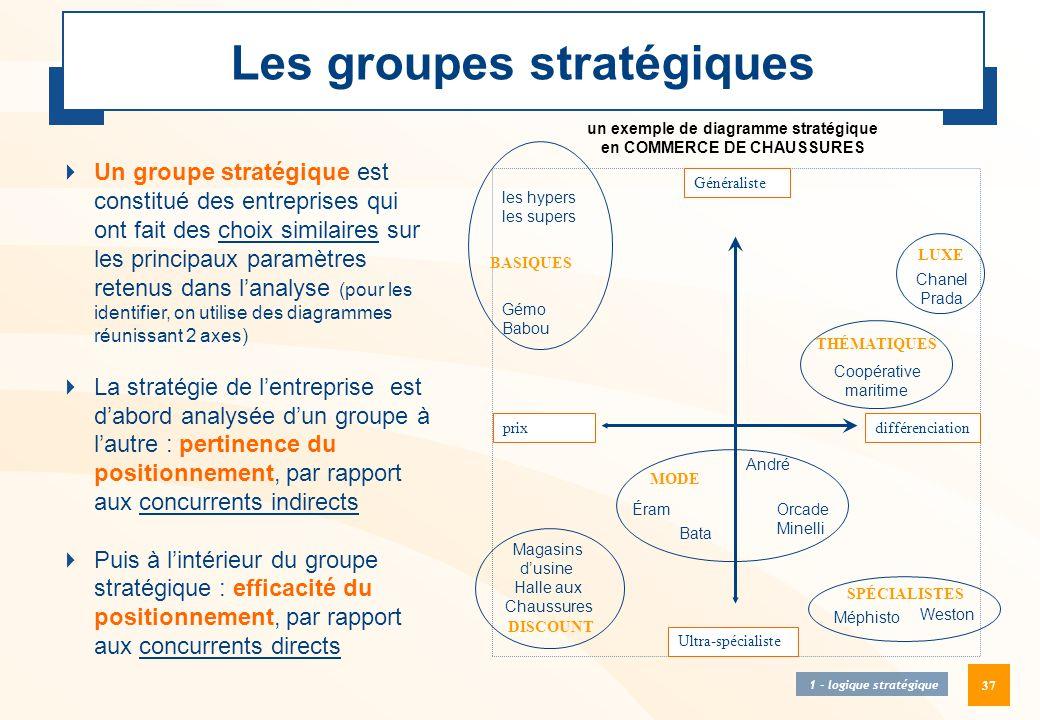 37 Les groupes stratégiques  Un groupe stratégique est constitué des entreprises qui ont fait des choix similaires sur les principaux paramètres rete