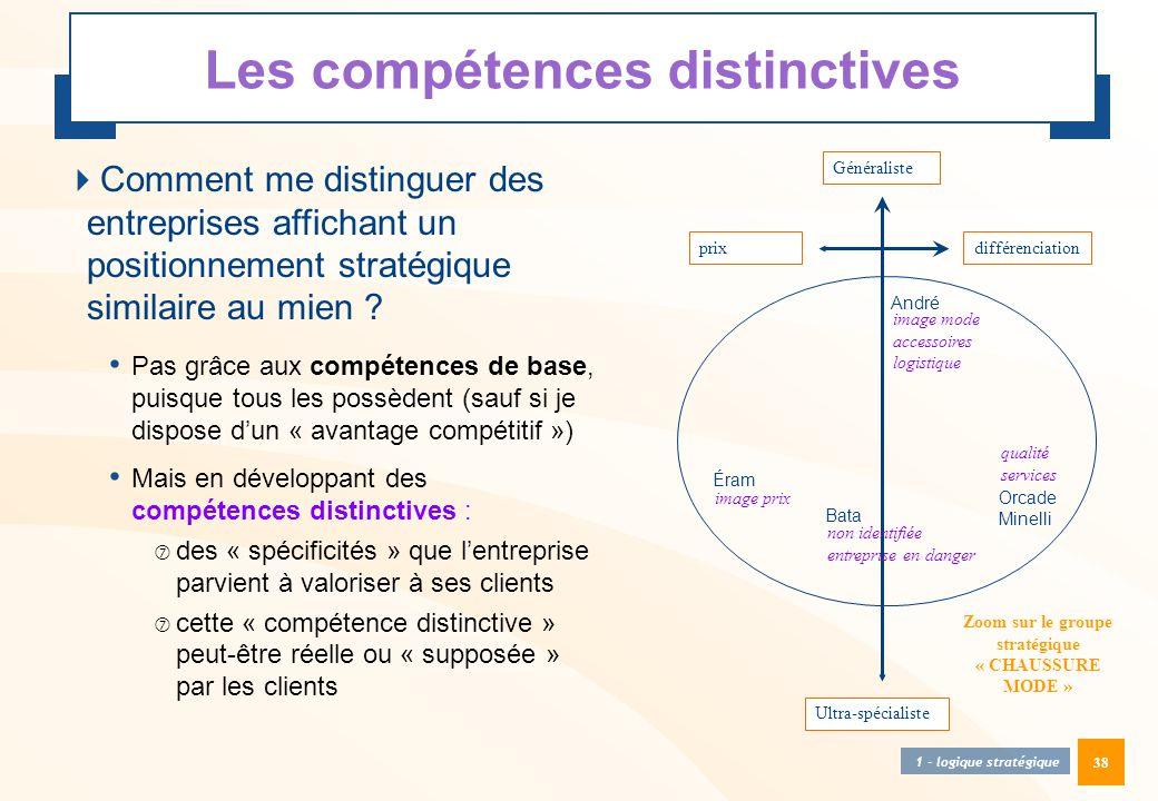 38 Les compétences distinctives  Comment me distinguer des entreprises affichant un positionnement stratégique similaire au mien ? • Pas grâce aux co