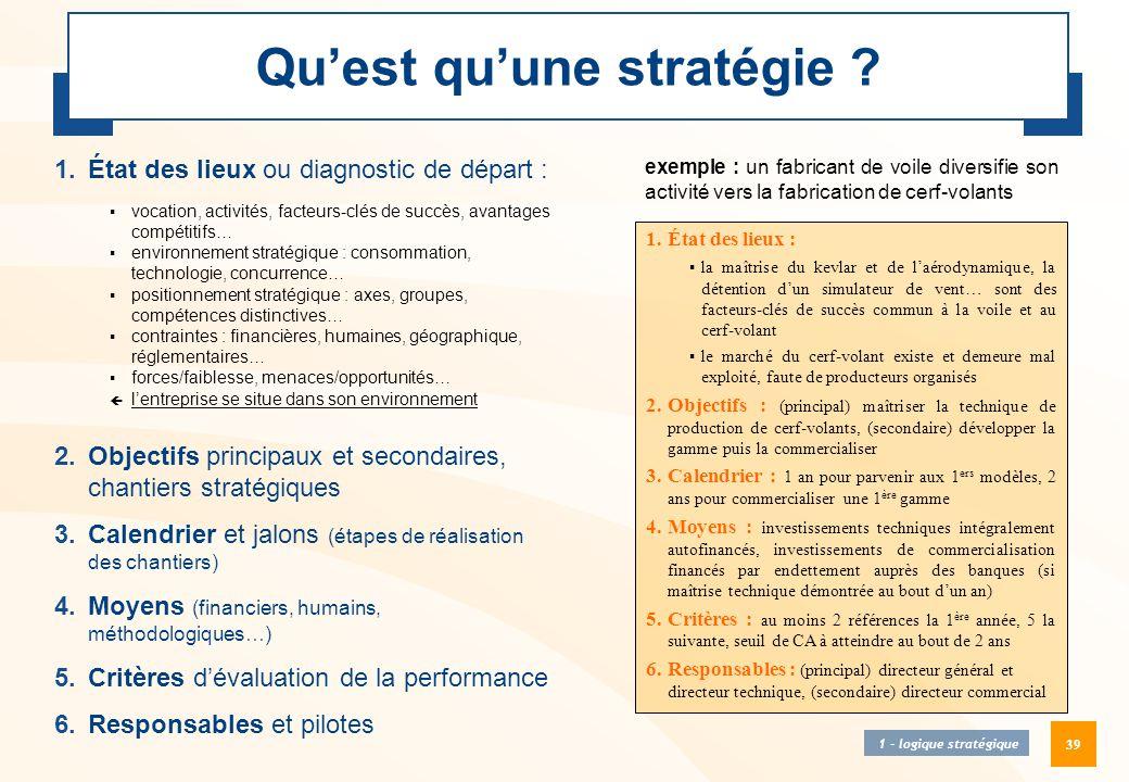 39 Qu'est qu'une stratégie ? 1.État des lieux ou diagnostic de départ :  vocation, activités, facteurs-clés de succès, avantages compétitifs…  envir
