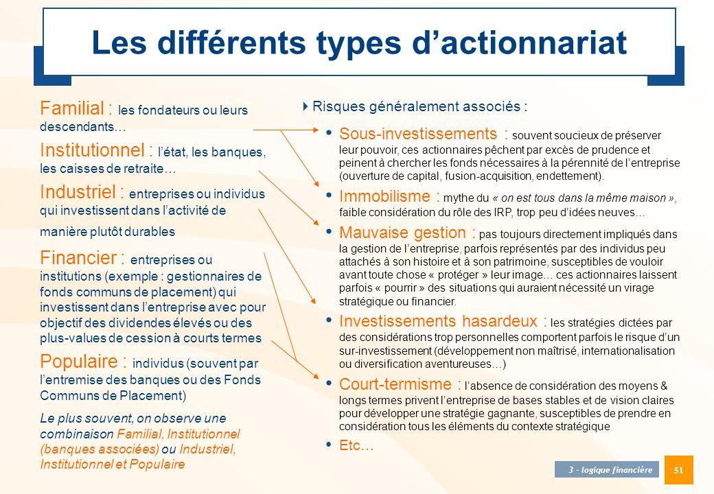 51 Les différents types d'actionnariat Familial : les fondateurs ou leurs descendants… Institutionnel : l'état, les banques, les caisses de retraite…
