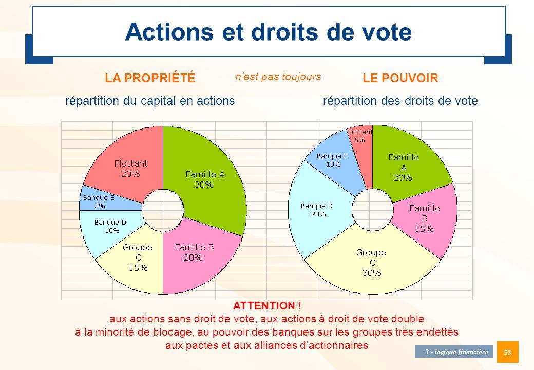 53 Actions et droits de vote LA PROPRIÉTÉ répartition du capital en actions LE POUVOIR répartition des droits de vote 3 - logique financière ATTENTION
