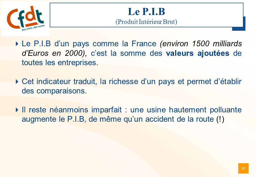 57 Le P.I.B (Produit Intérieur Brut)  Le P.I.B d'un pays comme la France (environ 1500 milliards d'Euros en 2000), c'est la somme des valeurs ajoutée