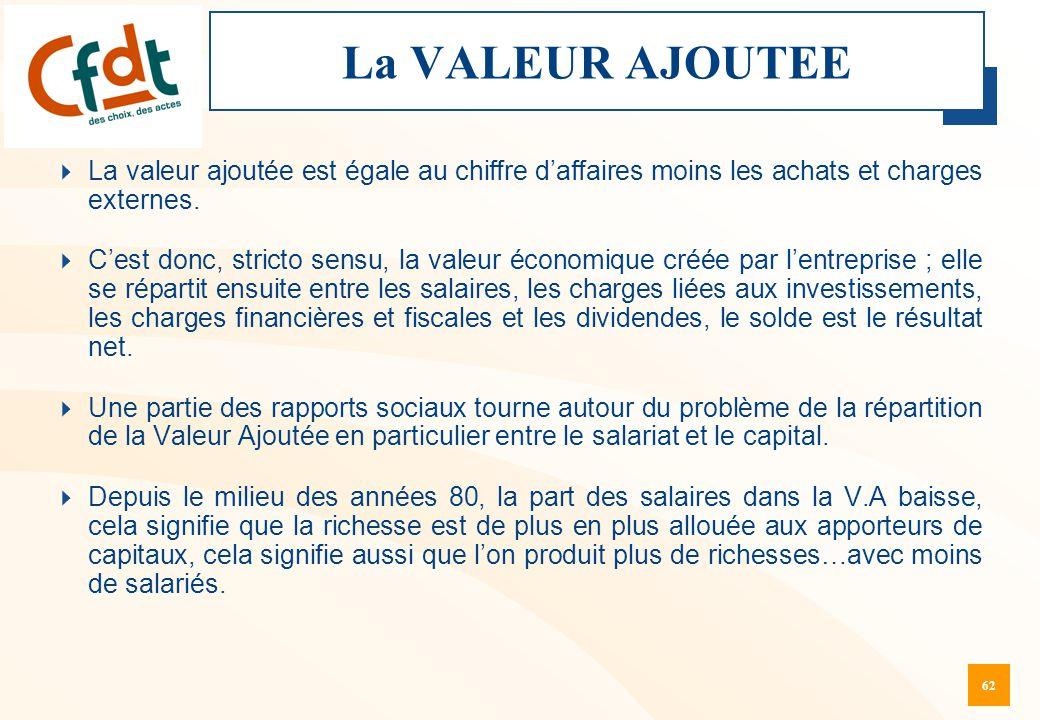 62 La VALEUR AJOUTEE  La valeur ajoutée est égale au chiffre d'affaires moins les achats et charges externes.  C'est donc, stricto sensu, la valeur