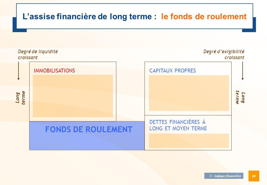 69 CAPITAUX PROPRES DETTES FINANCIÈRES À LONG ET MOYEN TERME Degré d'exigibilité croissant Long terme IMMOBILISATIONS Degré de liquidité croissant Lon