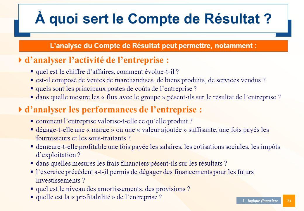 73 À quoi sert le Compte de Résultat ? 3 - logique financière  d'analyser l'activité de l'entreprise :  quel est le chiffre d'affaires, comment évol