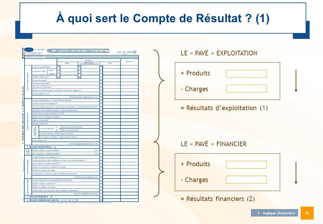 75 LE « PAVÉ » EXPLOITATION + Produits - Charges = Résultats d'exploitation (1) LE « PAVÉ » FINANCIER + Produits - Charges = Résultats financiers (2)