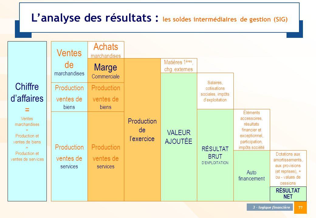 77 3 - logique financière L'analyse des résultats : les soldes intermédiaires de gestion (SIG) Chiffre d'affaires = Ventes marchandises + Production e