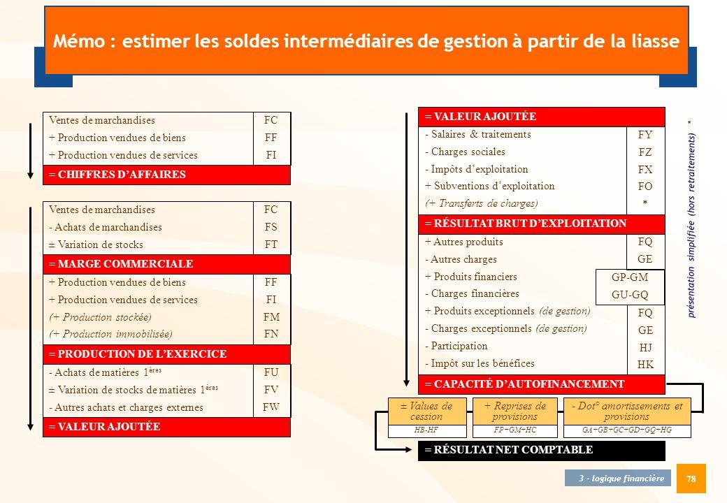 78 Ventes de marchandises + Production vendues de biens + Production vendues de services = CHIFFRES D'AFFAIRES Ventes de marchandises - Achats de marc