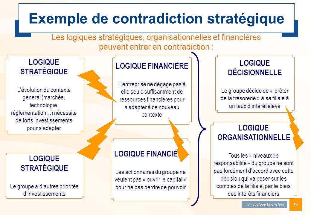 84 Exemple de contradiction stratégique Les logiques stratégiques, organisationnelles et financières peuvent entrer en contradiction : 3 - logique fin