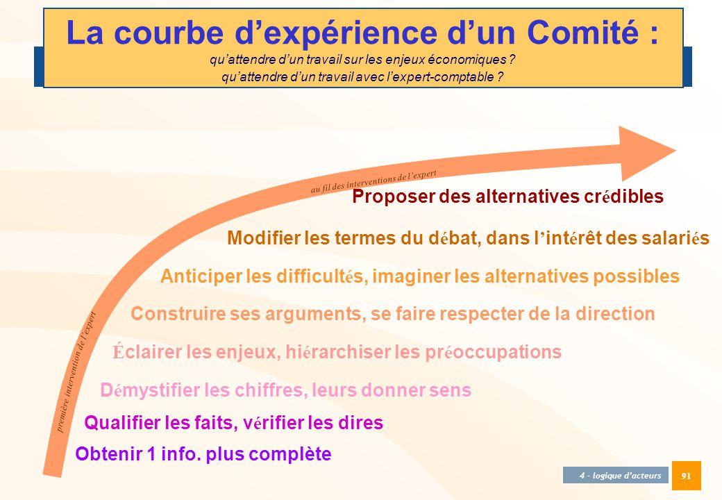 91 La courbe d'expérience d'un Comité : qu'attendre d'un travail sur les enjeux économiques ? qu'attendre d'un travail avec l'expert-comptable ? 4 - l