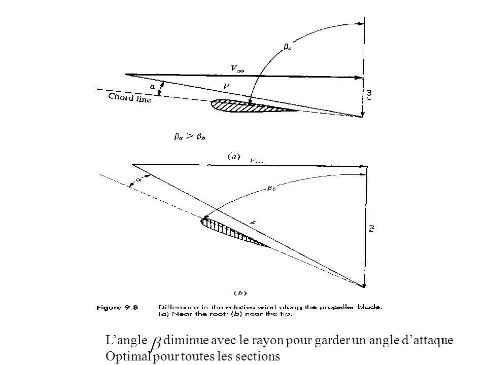 11 L'angle diminue avec le rayon pour garder un angle d'attaque Optimal pour toutes les sections