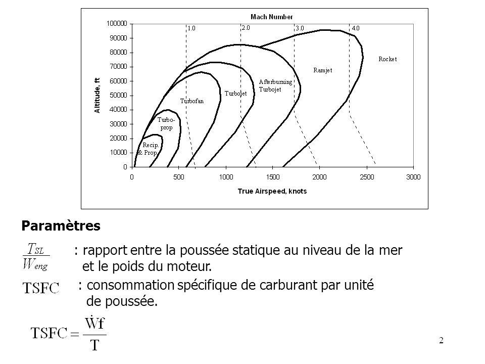 2 Paramètres : rapport entre la poussée statique au niveau de la mer et le poids du moteur.