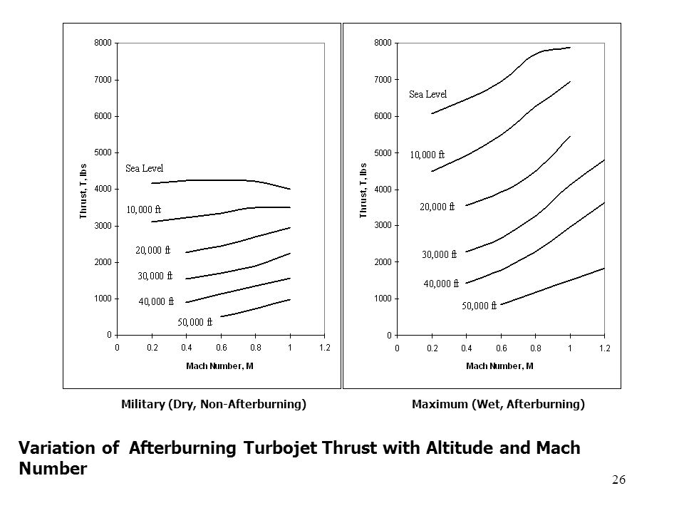 26 Military (Dry, Non-Afterburning)Maximum (Wet, Afterburning) Variation of Afterburning Turbojet Thrust with Altitude and Mach Number