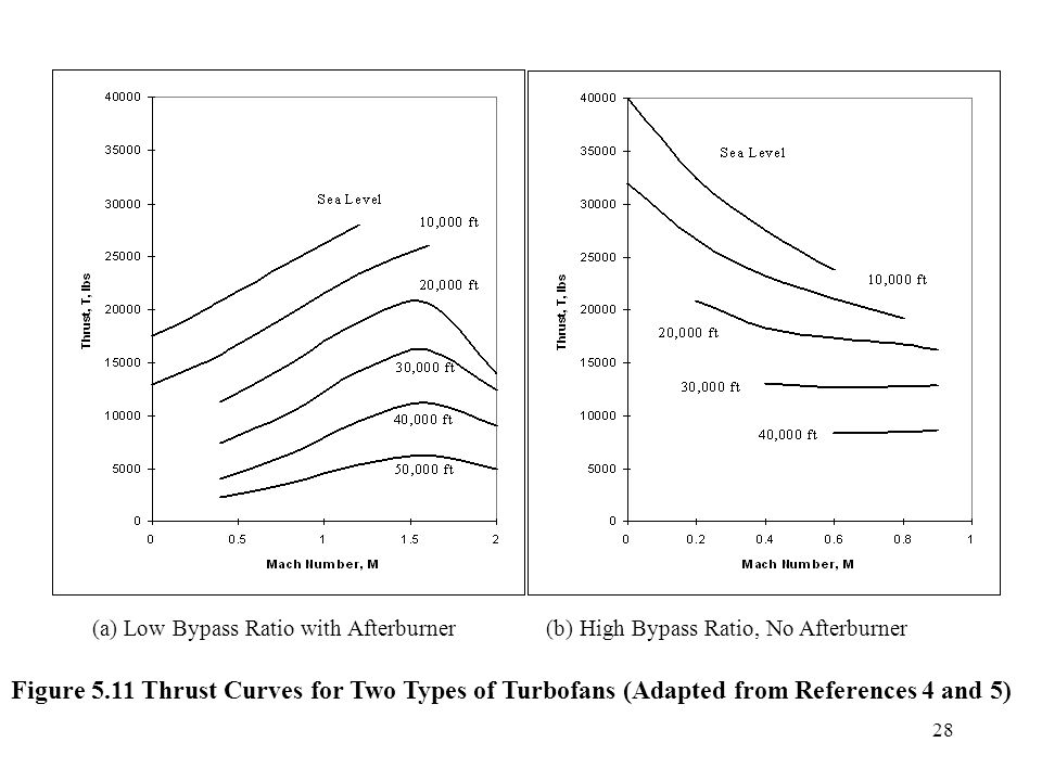 28 Figure 5.11 Thrust Curves for Two Types of Turbofans (Adapted from References 4 and 5) (b) High Bypass Ratio, No Afterburner (a) Low Bypass Ratio w
