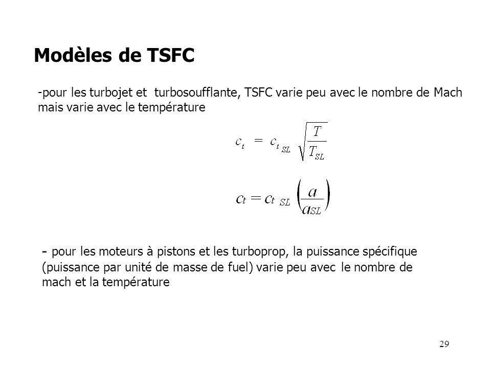 29 Modèles de TSFC -pour les turbojet et turbosoufflante, TSFC varie peu avec le nombre de Mach mais varie avec le température - pour les moteurs à pistons et les turboprop, la puissance spécifique (puissance par unité de masse de fuel) varie peu avec le nombre de mach et la température