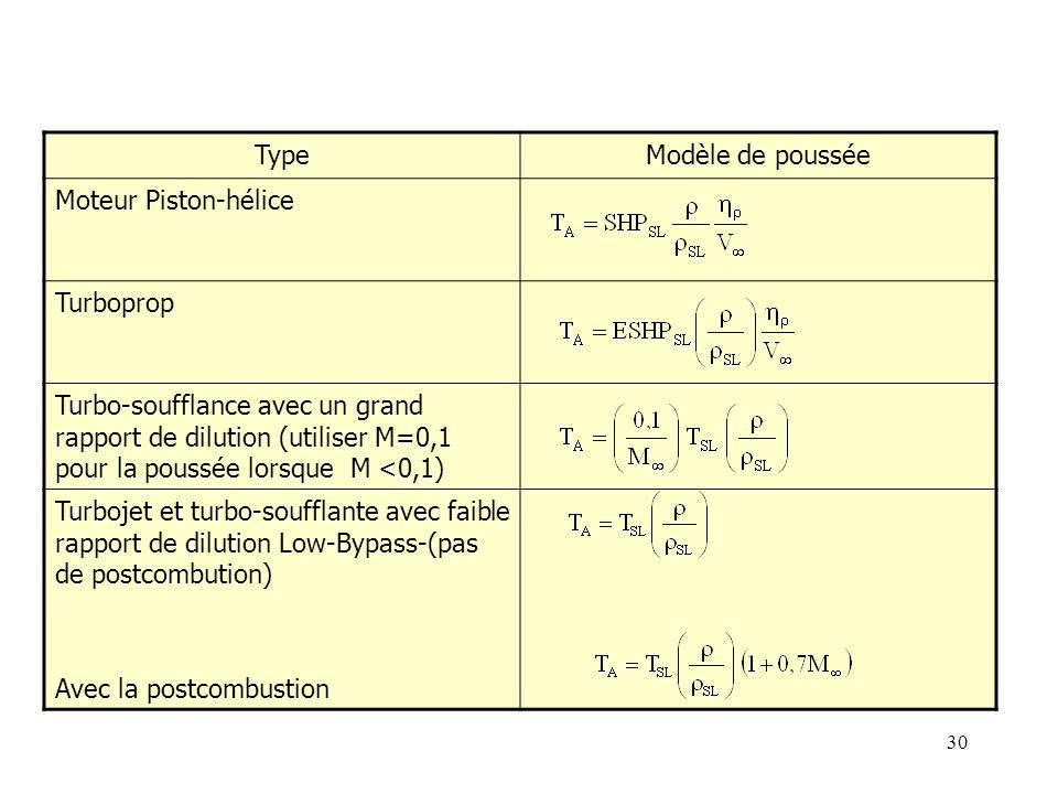 30 TypeModèle de poussée Moteur Piston-hélice Turboprop Turbo-soufflance avec un grand rapport de dilution (utiliser M=0,1 pour la poussée lorsque M <0,1) Turbojet et turbo-soufflante avec faible rapport de dilution Low-Bypass-(pas de postcombution) Avec la postcombustion