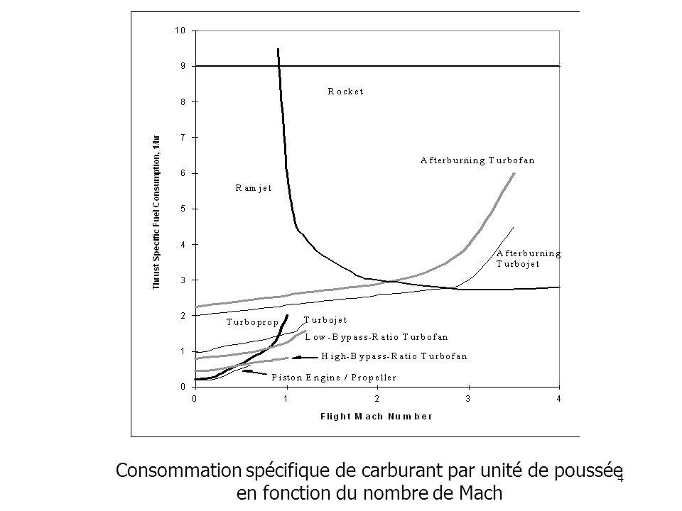 4 Consommation spécifique de carburant par unité de poussée en fonction du nombre de Mach