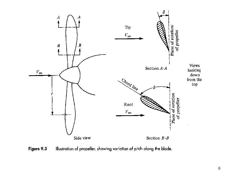 17 Corrections pour la poussée installée : - Blocage due à la nacelle - Effet de Mach aux bouts: t/c épaisseur relative, a vitesse du son pour -Augmentation des frottements de l'avion 'washed' surface de l'avion touchée par le jet de l'hélice Sc surface frontale du capot D diamètre de l'hélice