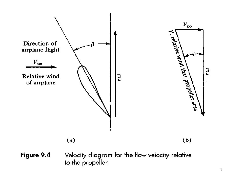 28 Figure 5.11 Thrust Curves for Two Types of Turbofans (Adapted from References 4 and 5) (b) High Bypass Ratio, No Afterburner (a) Low Bypass Ratio with Afterburner