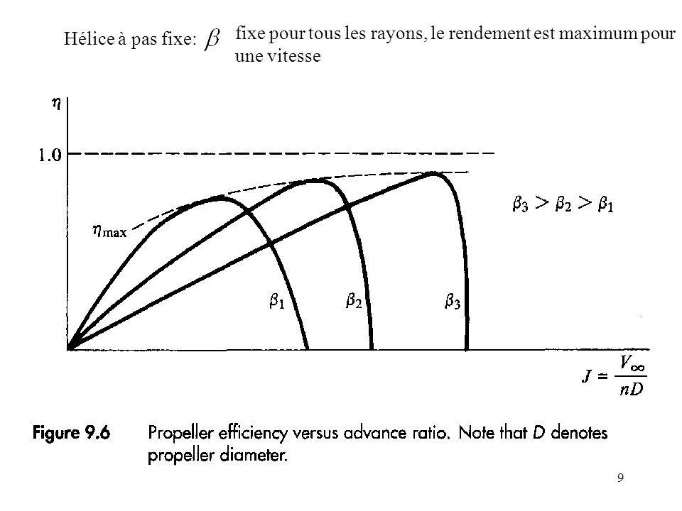 9 Hélice à pas fixe: fixe pour tous les rayons, le rendement est maximum pour une vitesse