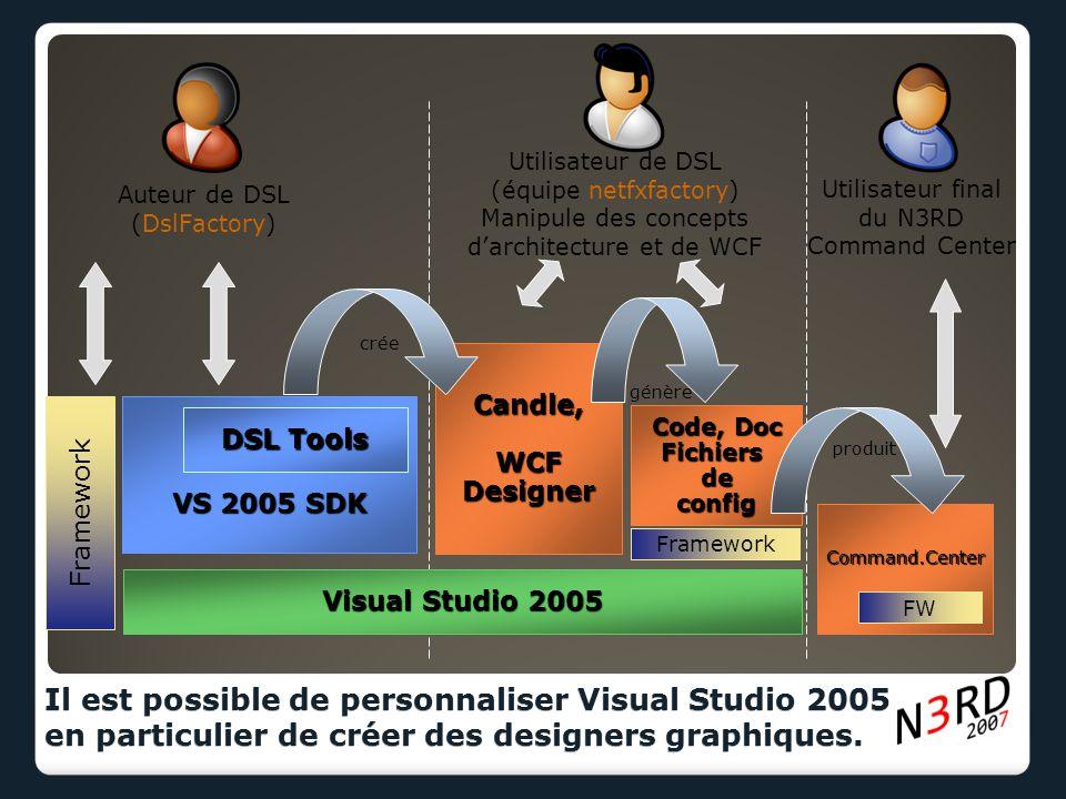 Il est possible de personnaliser Visual Studio 2005 en particulier de créer des designers graphiques. Visual Studio 2005 VS 2005 SDK DSL Tools Candle,