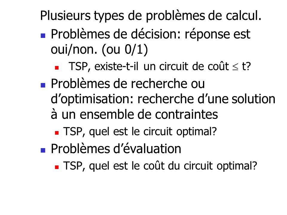 Plusieurs types de problèmes de calcul.  Problèmes de décision: réponse est oui/non. (ou 0/1)  TSP, existe-t-il un circuit de coût  t?  Problèmes