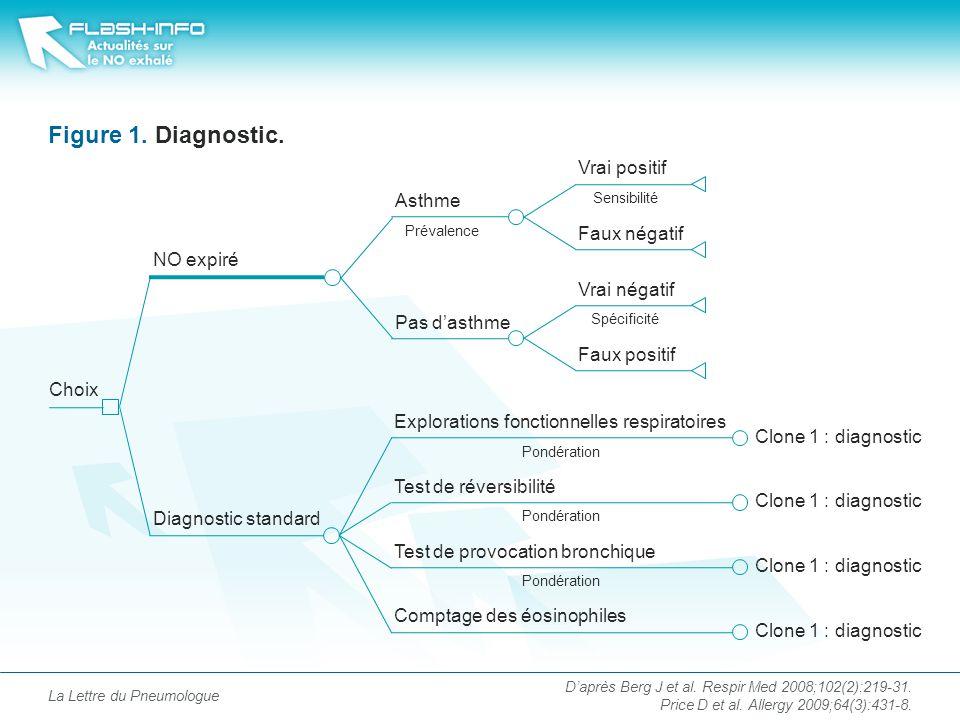 Figure 1.Diagnostic.