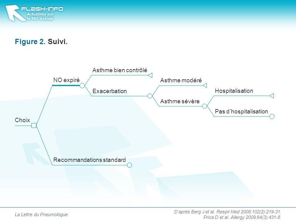 La Lettre du Pneumologue Figure 2.Suivi. D'après Berg J et al.