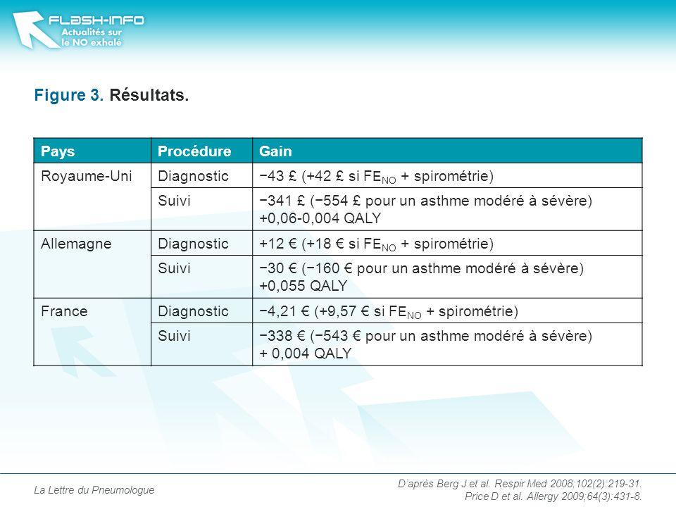 La Lettre du Pneumologue Figure 3.Résultats.