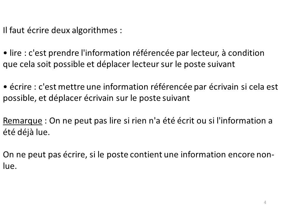 5 Exemple C.: cyop écrivain lecteur D\> copy C:.