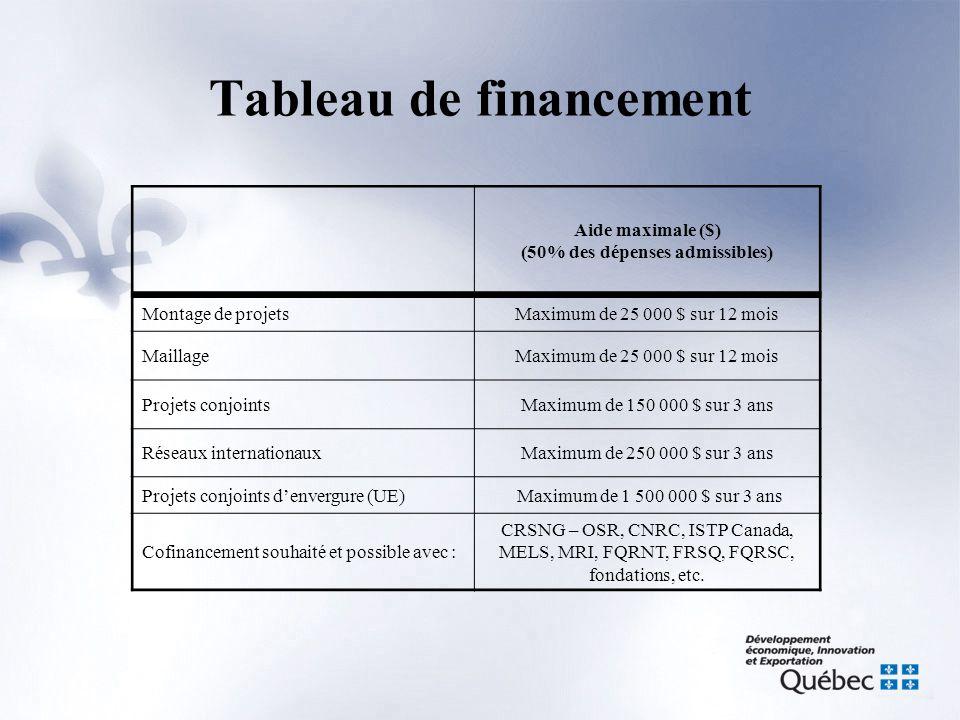 Aide maximale ($) (50% des dépenses admissibles) Montage de projetsMaximum de 25 000 $ sur 12 mois MaillageMaximum de 25 000 $ sur 12 mois Projets conjointsMaximum de 150 000 $ sur 3 ans Réseaux internationauxMaximum de 250 000 $ sur 3 ans Projets conjoints d'envergure (UE) Maximum de 1 500 000 $ sur 3 ans Cofinancement souhaité et possible avec : CRSNG – OSR, CNRC, ISTP Canada, MELS, MRI, FQRNT, FRSQ, FQRSC, fondations, etc.