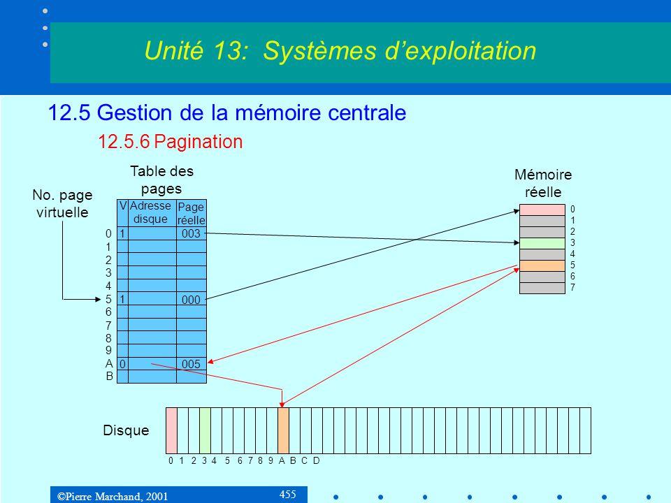 ©Pierre Marchand, 2001 455 12.5 Gestion de la mémoire centrale 12.5.6 Pagination Unité 13: Systèmes d'exploitation Page réelle No. page virtuelle Tabl