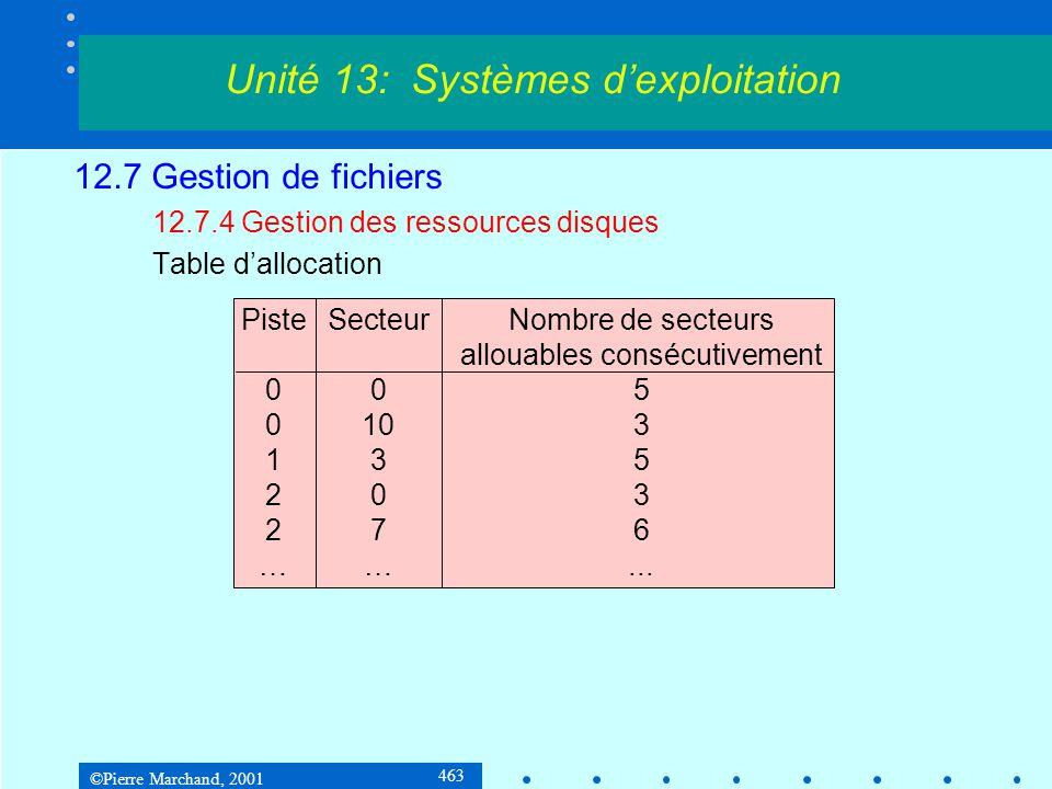 ©Pierre Marchand, 2001 463 12.7 Gestion de fichiers 12.7.4 Gestion des ressources disques Table d'allocation Unité 13: Systèmes d'exploitation PisteSe