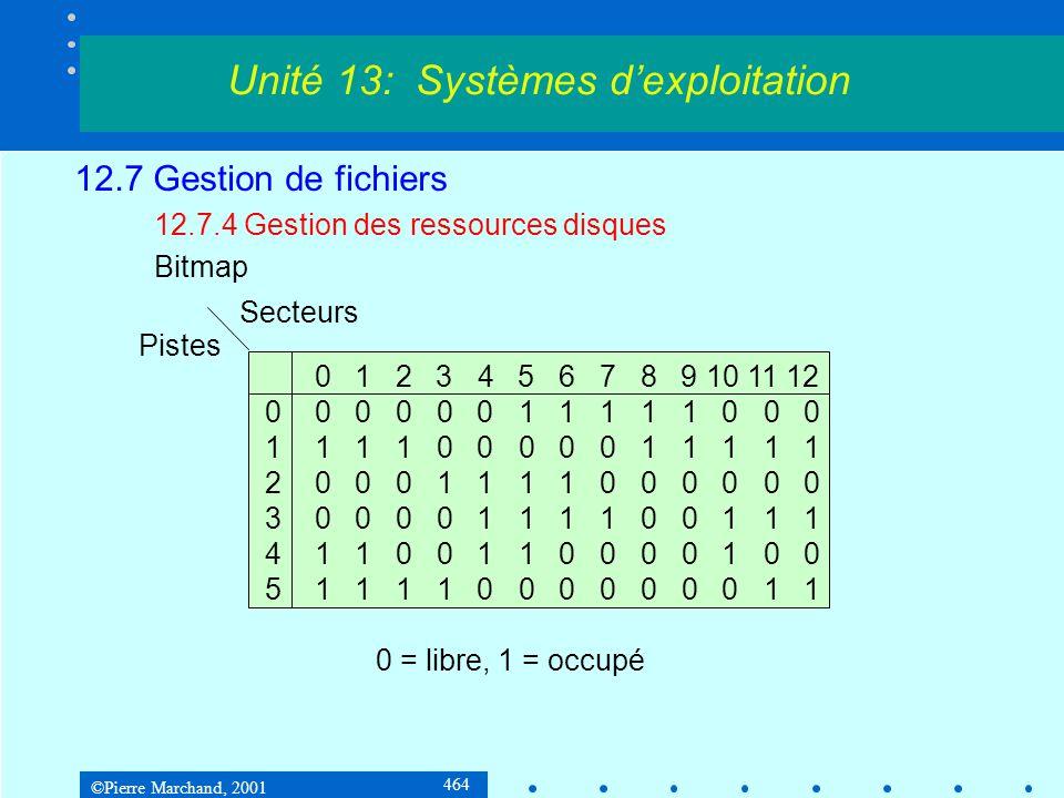 ©Pierre Marchand, 2001 464 12.7 Gestion de fichiers 12.7.4 Gestion des ressources disques Bitmap Unité 13: Systèmes d'exploitation 0 1 2 3 4 5 6 7 8 9 10 11 12 0 0 0 0 0 0 1 1 1 1 1 0 0 0 1 1 1 1 0 0 0 0 0 1 1 1 1 1 2 0 0 0 1 1 1 1 0 0 0 0 0 0 3 0 0 0 0 1 1 1 1 0 0 1 1 1 4 1 1 0 0 1 1 0 0 0 0 1 0 0 5 1 1 1 1 0 0 0 0 0 0 0 1 1 Pistes Secteurs 0 = libre, 1 = occupé