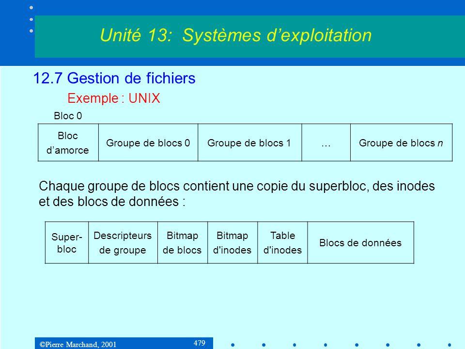 ©Pierre Marchand, 2001 479 12.7 Gestion de fichiers Exemple : UNIX Unité 13: Systèmes d'exploitation Bloc 0 Bloc d'amorce Groupe de blocs 0Groupe de b