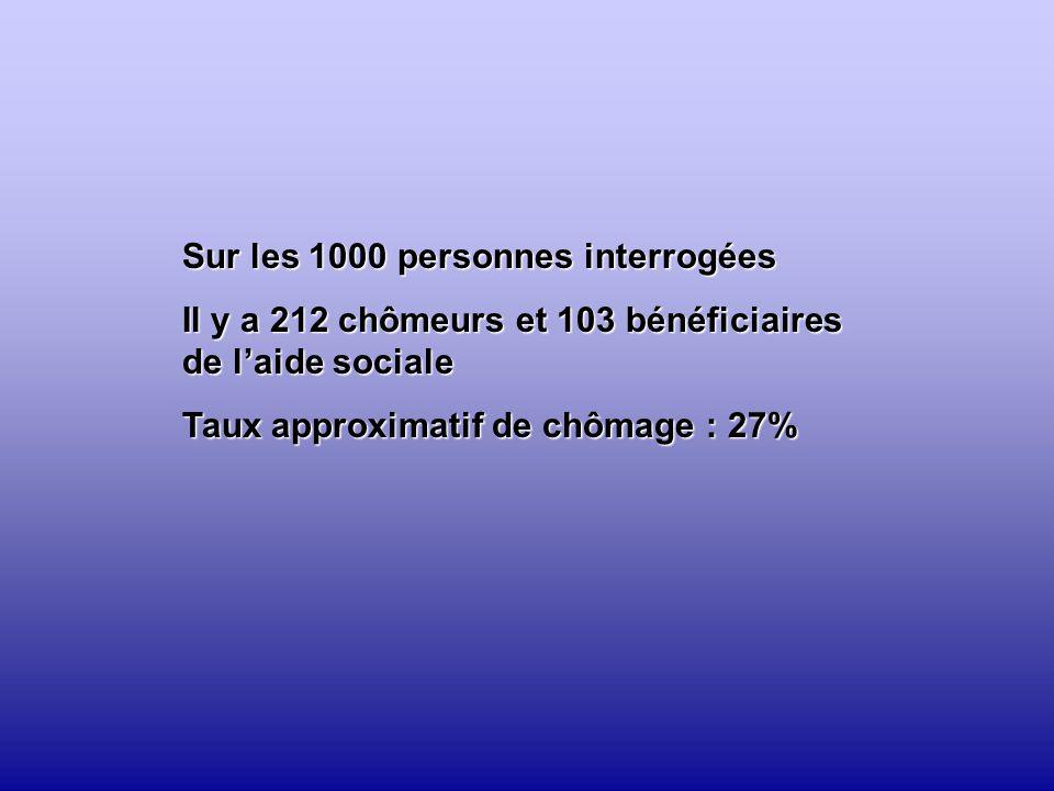 Sur les 1000 personnes interrogées Il y a 212 chômeurs et 103 bénéficiaires de l'aide sociale Taux approximatif de chômage : 27%