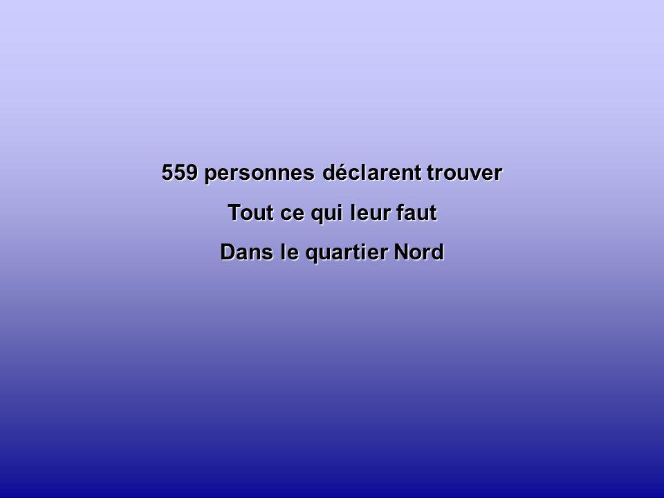 559 personnes déclarent trouver Tout ce qui leur faut Dans le quartier Nord