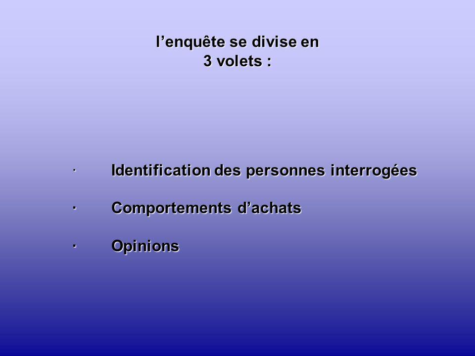 l'enquête se divise en 3 volets : · Identification des personnes interrogées · Comportements d'achats · Opinions