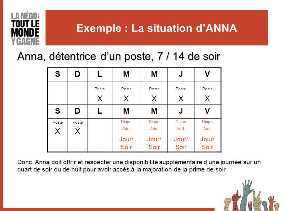 Exemple : La situation d'ANNA Anna, détentrice d'un poste, 7 / 14 de soir SDLMMJV Poste X Poste X Poste X Poste X Poste X SDLMMJV Poste X Poste X Dispo Add.