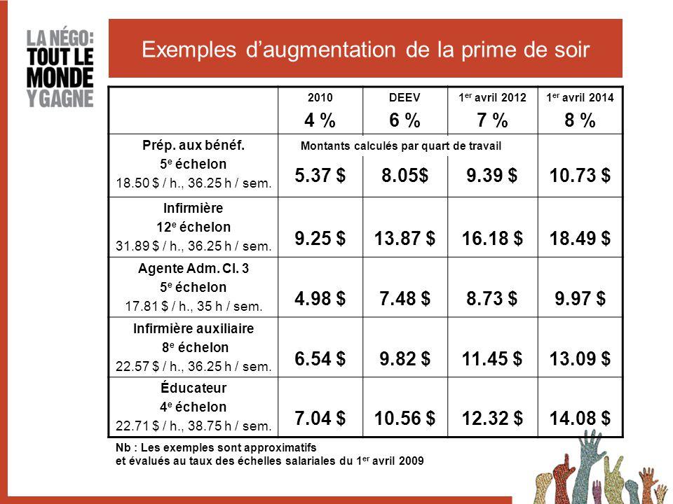 Exemples d'augmentation de la prime de soir 2010 4 % DEEV 6 % 1 er avril 2012 7 % 1 er avril 2014 8 % Prép.