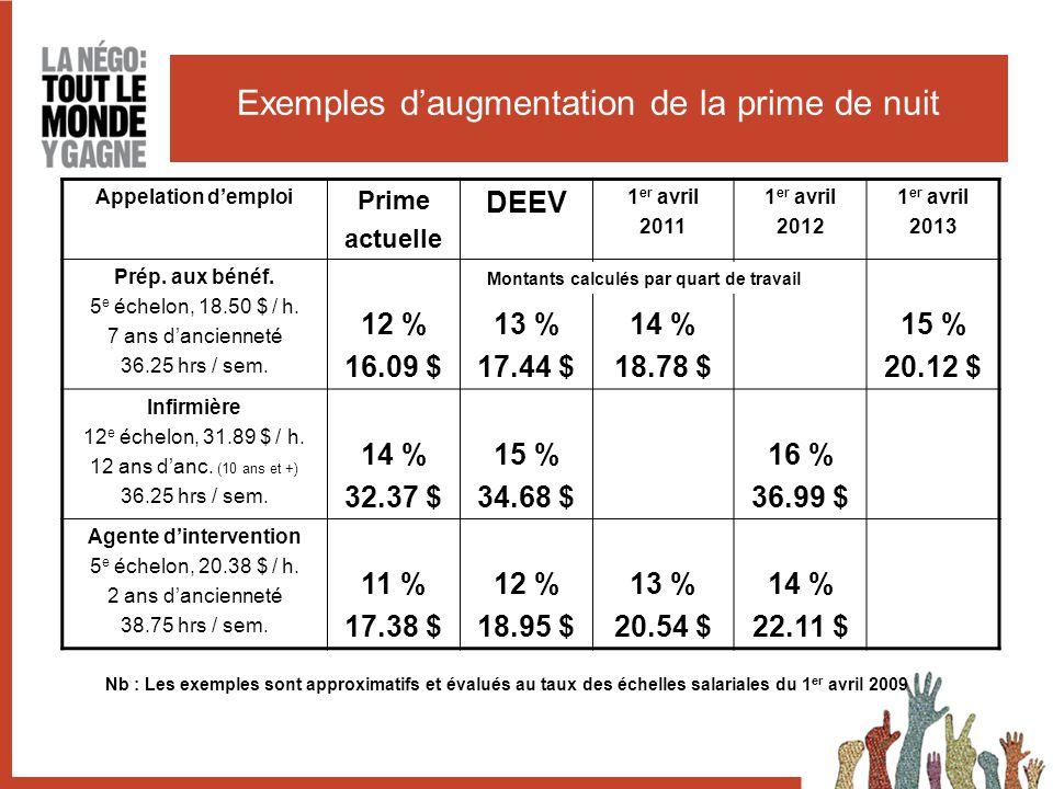 Exemples d'augmentation de la prime de nuit Appelation d'emploi Prime actuelle DEEV 1 er avril 2011 1 er avril 2012 1 er avril 2013 Prép.