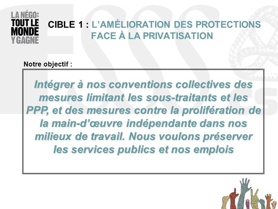 CIBLE 1 : L'AMÉLIORATION DES PROTECTIONS FACE À LA PRIVATISATION Intégrer à nos conventions collectives des mesures limitant les sous-traitants et les PPP, et des mesures contre la prolifération de la main-d'œuvre indépendante dans nos milieux de travail.