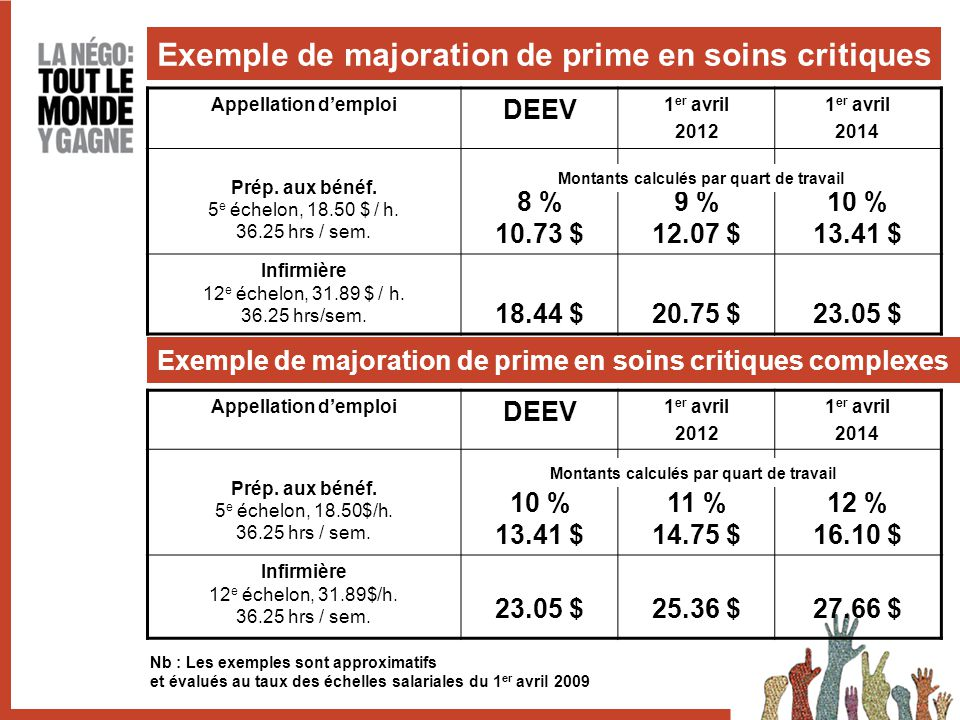 Exemple de majoration de prime en soins critiques Appellation d'emploi DEEV 1 er avril 2012 1 er avril 2014 Prép.