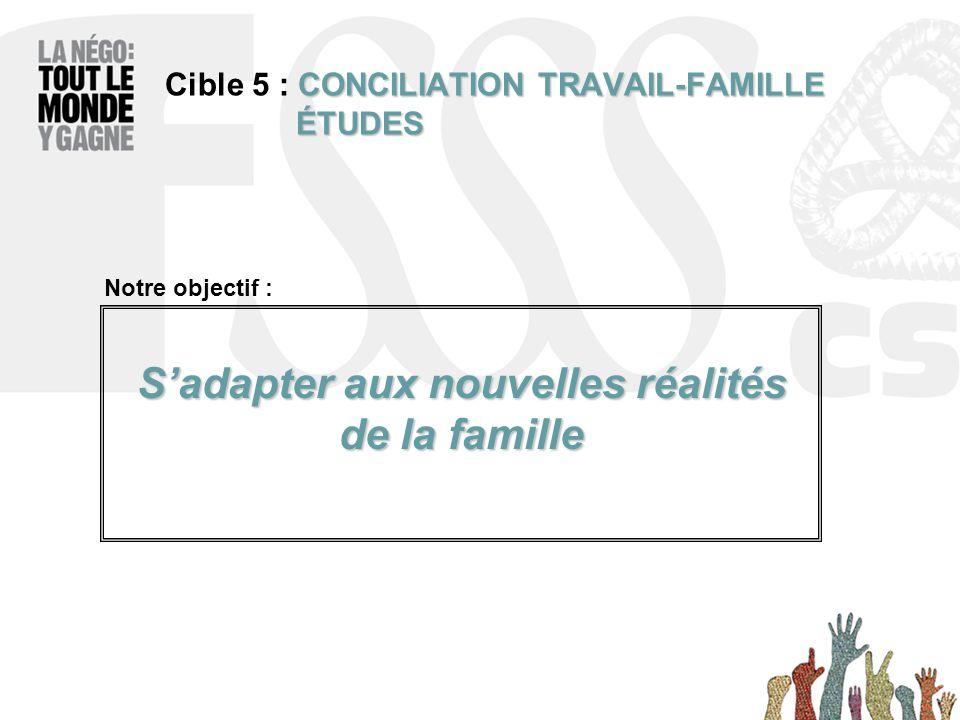 CONCILIATION TRAVAIL-FAMILLE ÉTUDES Cible 5 : CONCILIATION TRAVAIL-FAMILLE ÉTUDES S'adapter aux nouvelles réalités de la famille Notre objectif :