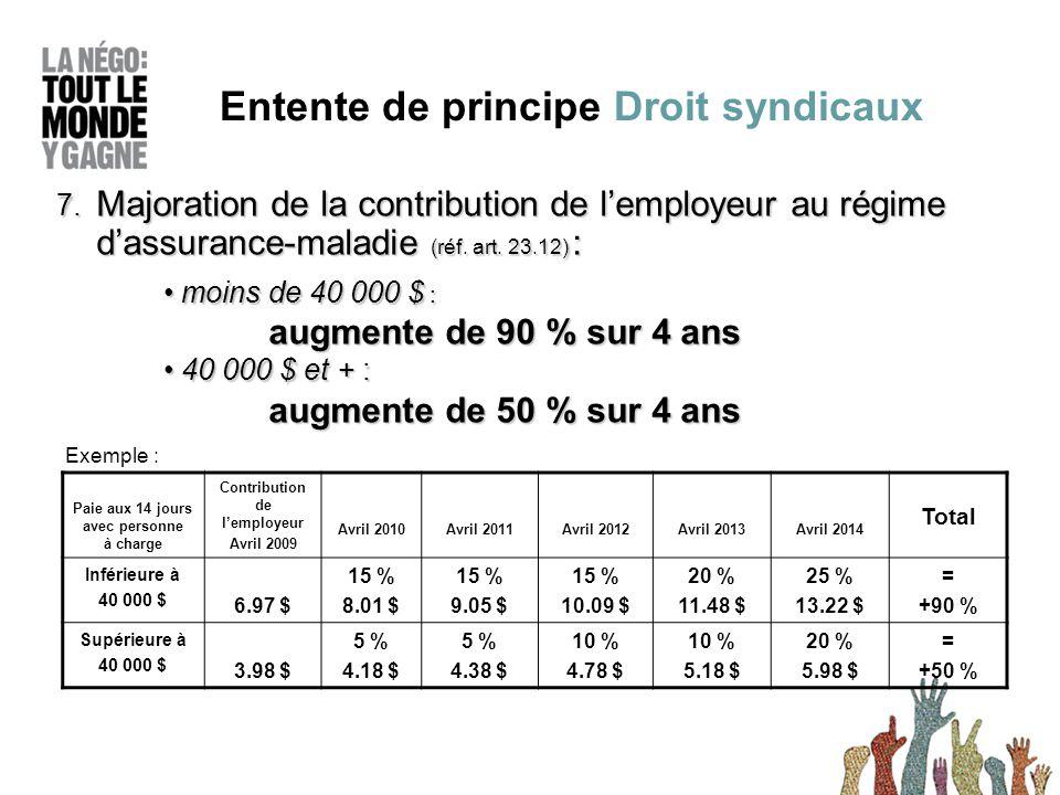 7. Majoration de la contribution de l'employeur au régime d'assurance-maladie (réf.