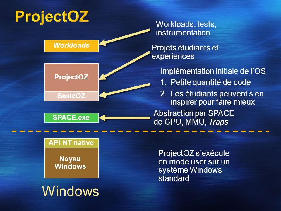 Noyau Windows API NT native SPACE.exe BasicOZ ProjectOZ Workloads Abstraction par SPACE de CPU, MMU, Traps Implémentation initiale de l'OS 1.Petite qu
