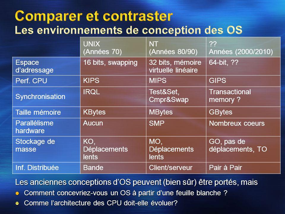 UNIX (Années 70) NT (Années 80/90) ?? Années (2000/2010) Espace d'adressage 16 bits, swapping32 bits, mémoire virtuelle linéaire 64-bit, ?? Perf. CPU
